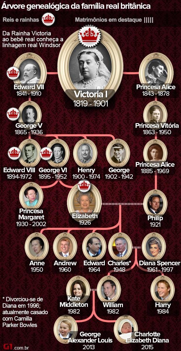 Árvore genealógica da família real britânica (Foto: Arte/G1)