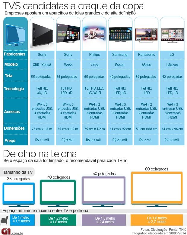 TVS PARA A COPA DO MUNDO DO BRASIL 2014 (Foto: ARTE G1)