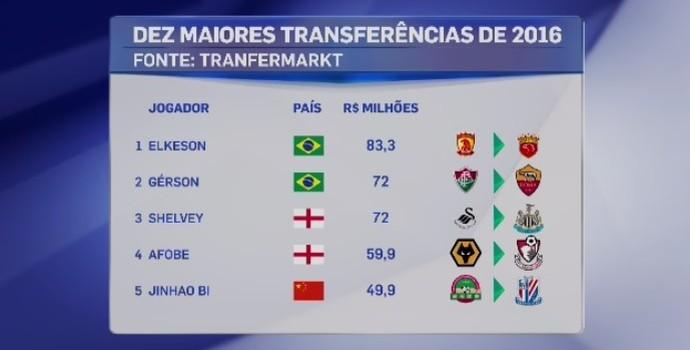 Lista de maiores transferência tem Elkeson no topo (Foto: Fonte: site Transfermarkt)