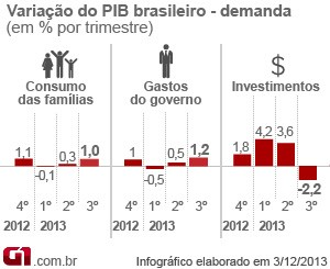 PIB terceiro trimestre 2013 demanda (Foto: Editoria de Arte/G1)