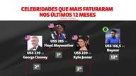 Neymar é a 13ª celebridade mais rica do mundo segundo lista da Forbes