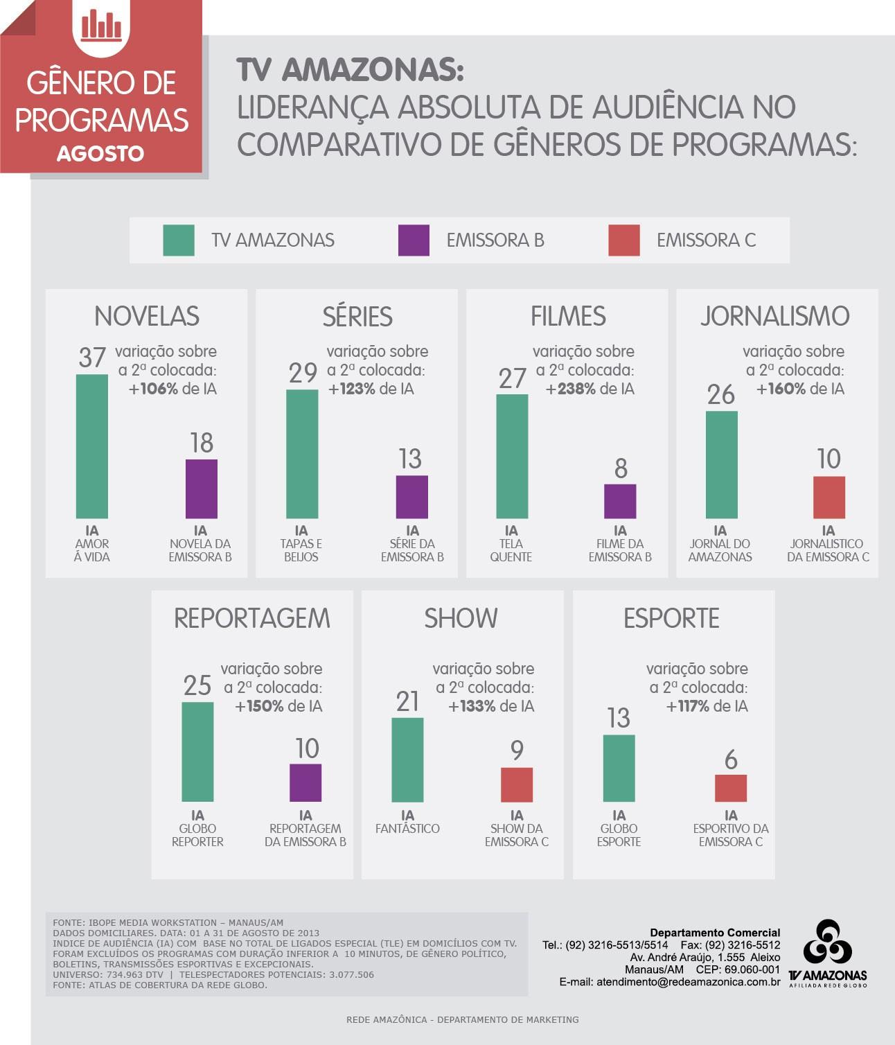 TV Amazonas supera a audiência da concorrência em gêneros de programas (Foto: TV Amazonas)