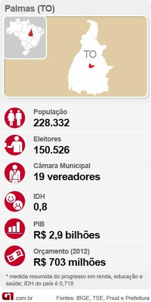 Palmas, Tocantins, Fichas de cidades  (Foto: Editoria de Arte/G1)