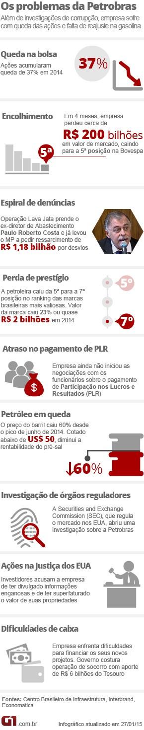 Crise na Petrobras - entenda (Foto: Editoria de Arte/G1)