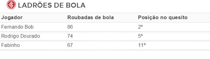 Fernando Bob Rodrigo Dourado Fabinho Inter (Foto: Reprodução)