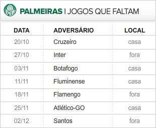 Palmeiras 7 ultimas rodadas (Foto: Editoria de Arte / Globoesporte.com)