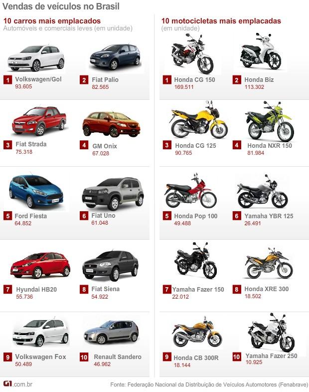Vendas de carros e motos no Brasil - Fenabrave - primeiro semestre de 2014 (Foto: Arte/G1)