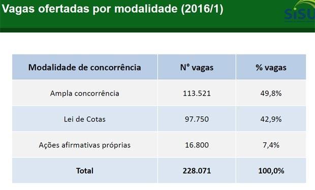 Vagas ofertadas por modalidade (2016/1) (Foto: Reprodução)