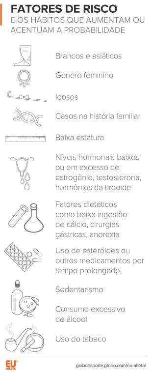 EuaAtleta Ortopedia Osteoporose Fatores de Risco (Foto: Eu Atleta)