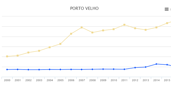 Comparação entre a evolução da área de pastagens (amarelo) e a de rios e lagos (azul) em Porto Velho entre 2000 e 2016 (Foto: MapBiomas)