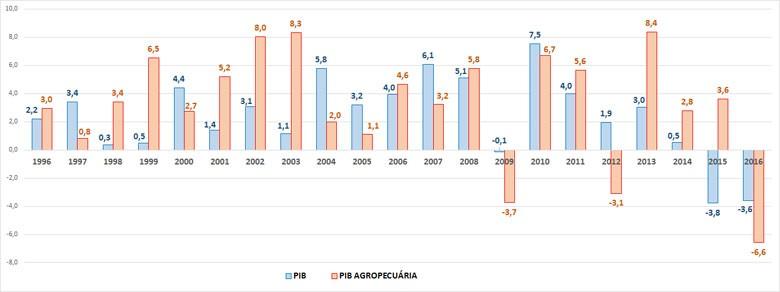 ECONOMIA-GRAFICO-PIB-2016 (Foto: Dados: IBGE/Elaboração: Gloobo Rural)