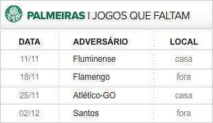 Palmeiras 4 últimas rodadas (Foto: Editoria de Arte / Globoesporte.com)