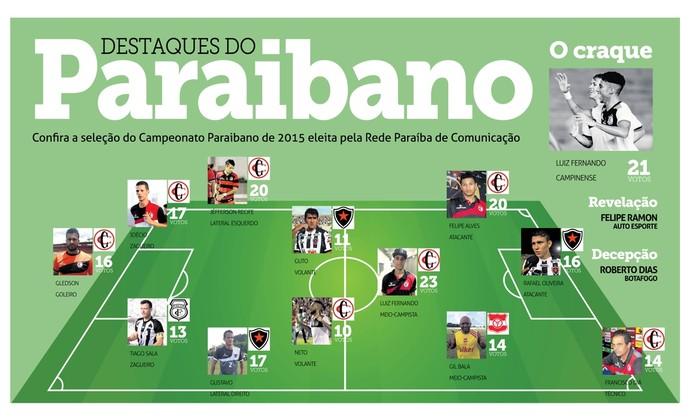 Seleção do Campeonato Paraibano 2015 (Foto: Arte / Adriano Gonçalves / Jornal da Paraíba)