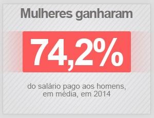Mulheres ganharam 74,2% dos salários pagos aos homens em 2014 (Foto: G1)