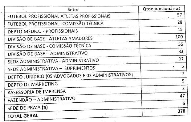Auditoria no Bahia: tabela de funcionários (Foto: Reprodução)
