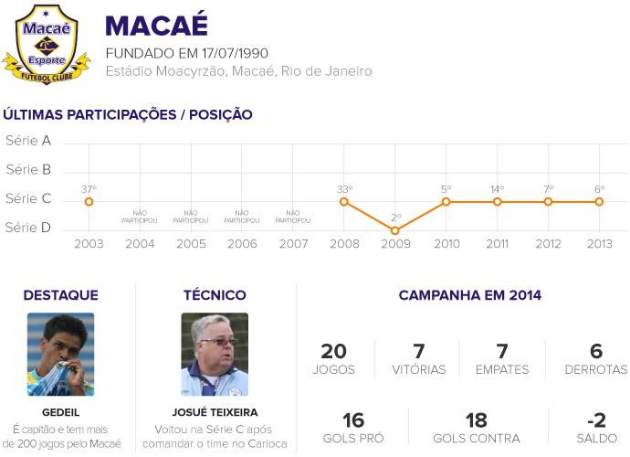 Classificados da Série C - MACAÉ 2 (Foto: infoesporte)