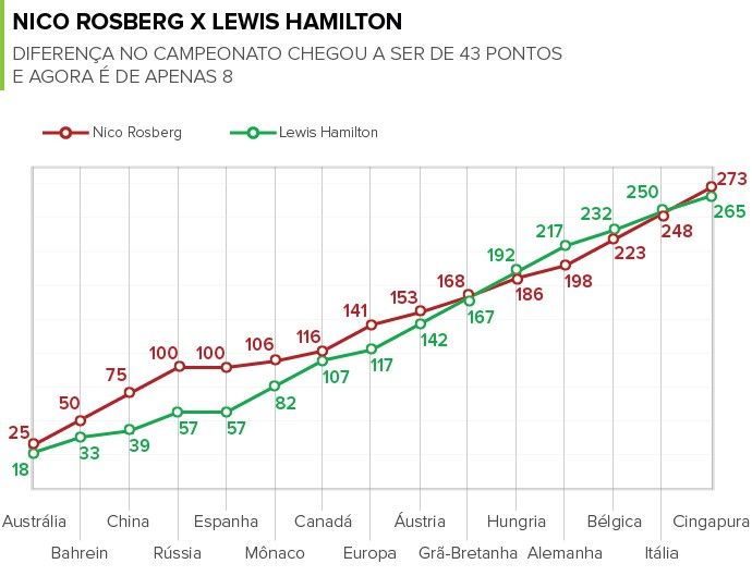 INFO Gráfico Rosberg e Hamilton (Foto: Infoesporte)