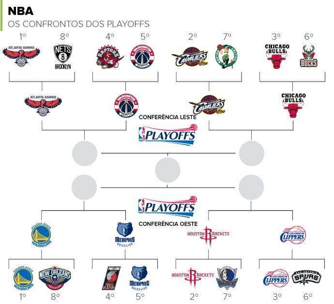Confrontos Playoffs NBA semifinais  (Foto: infoesporte)