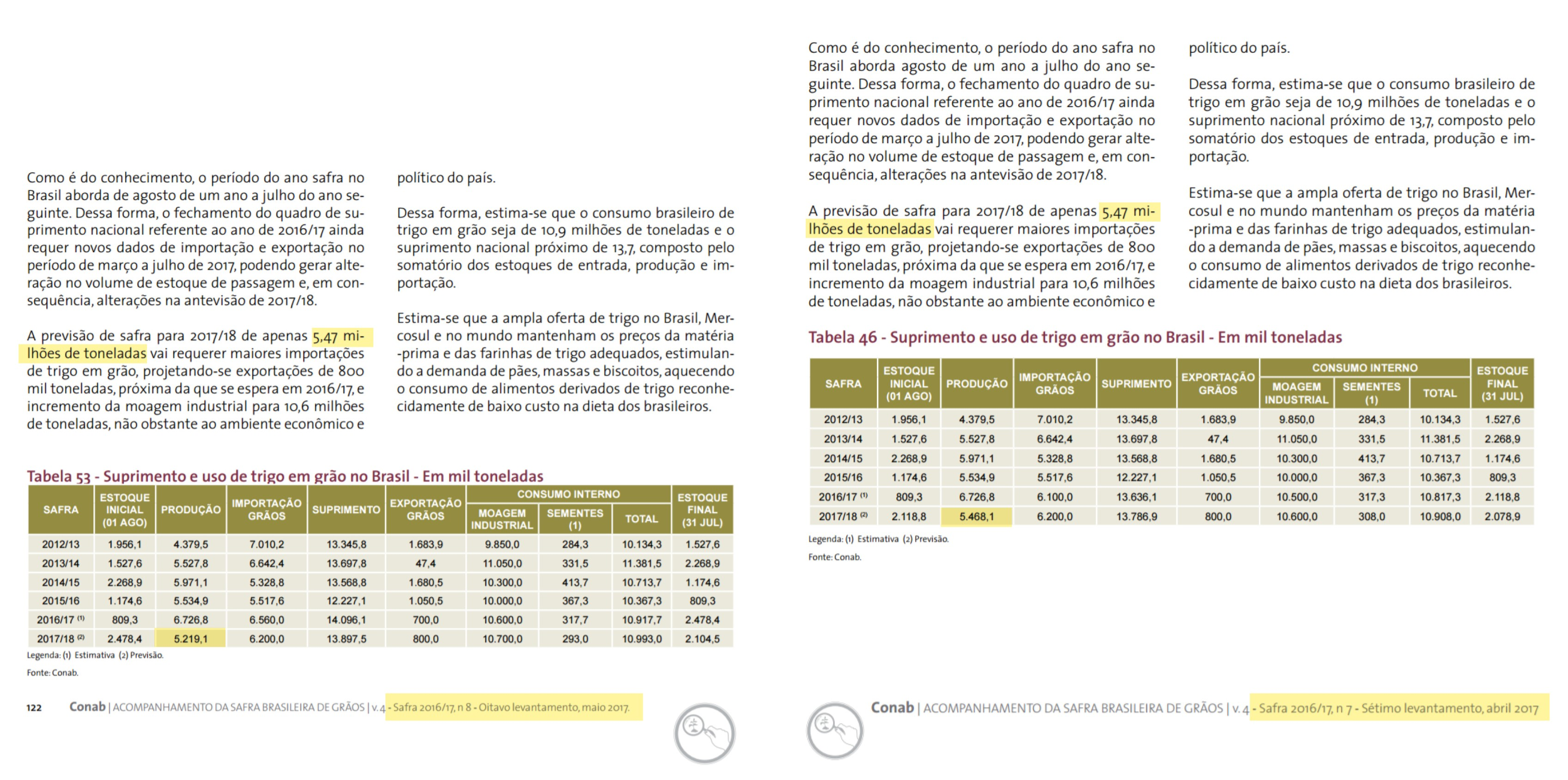 agricultura-trigo-texto-conab (Foto: Cade/Elaboração:Globo Rural)