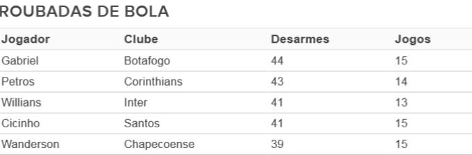 Tabela roubadas de bola Chapecoense (Foto: GloboEsporte.com)