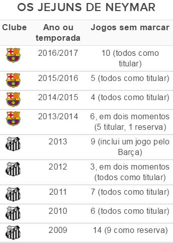 Tabela Neymar jejum de gols (Foto: GloboEsporte.com)