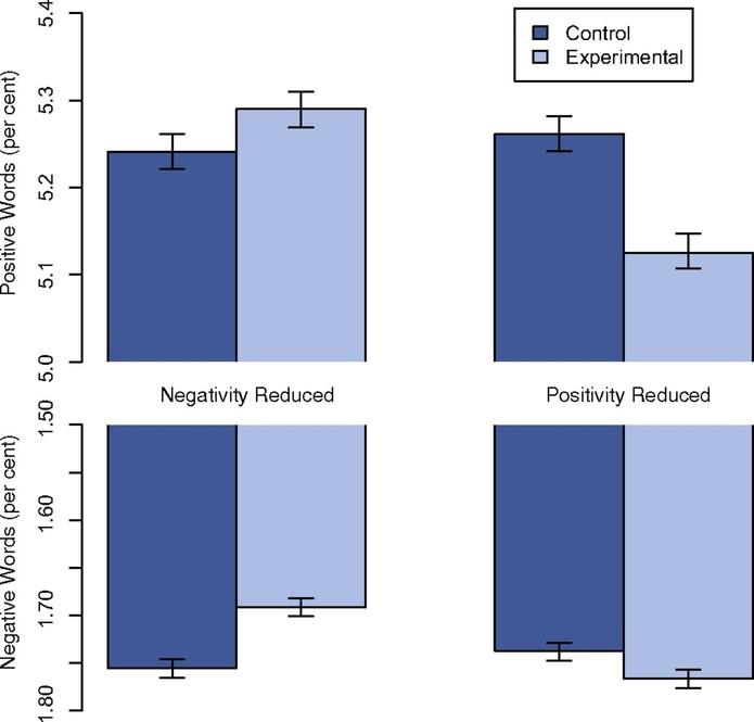 De acordo com o relatório da pesquisa, pessoas expostas á determinados tipos de conteúdo têm mais propensão a postar conteúdos semelhantes no Facebook (Foto: Reprodução /PNAS)
