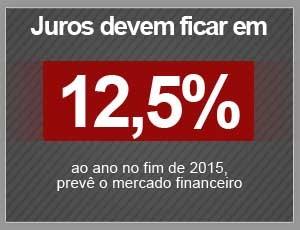 Juros devem ficar em 12,5% (Foto: G1)