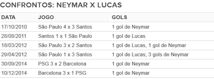 Tabela: Neymar x Lucas (Foto: GloboEsporte.com)