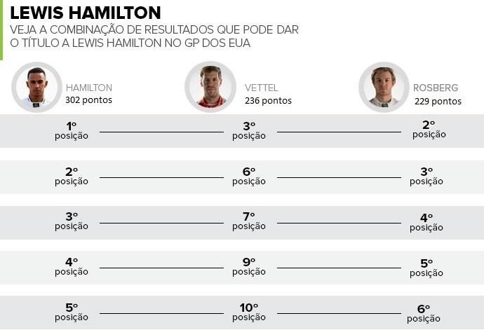 Chances de título de Lewis Hamilton no GP dos EUA (Foto: Divulgação)