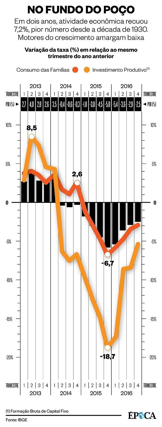 PIB de 2016 (Foto: ÉPOCA)