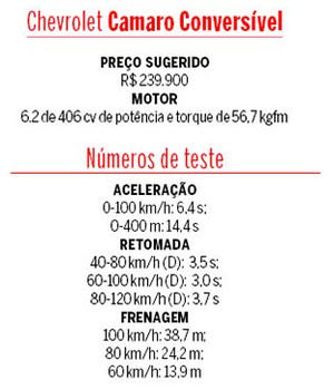 Tabela de testes do Chevrolet Camaro Conversível (Foto: Autoesporte)