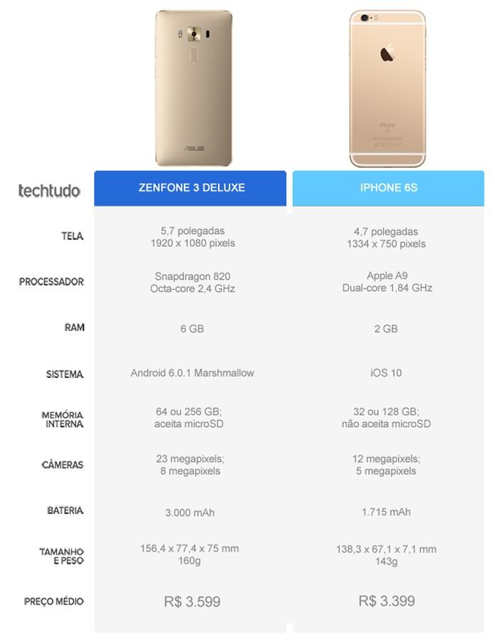 Tabela comparativa entre o Zenfone 3 Deluxe e o iPhone 6S (Foto: Arte/TechTudo)
