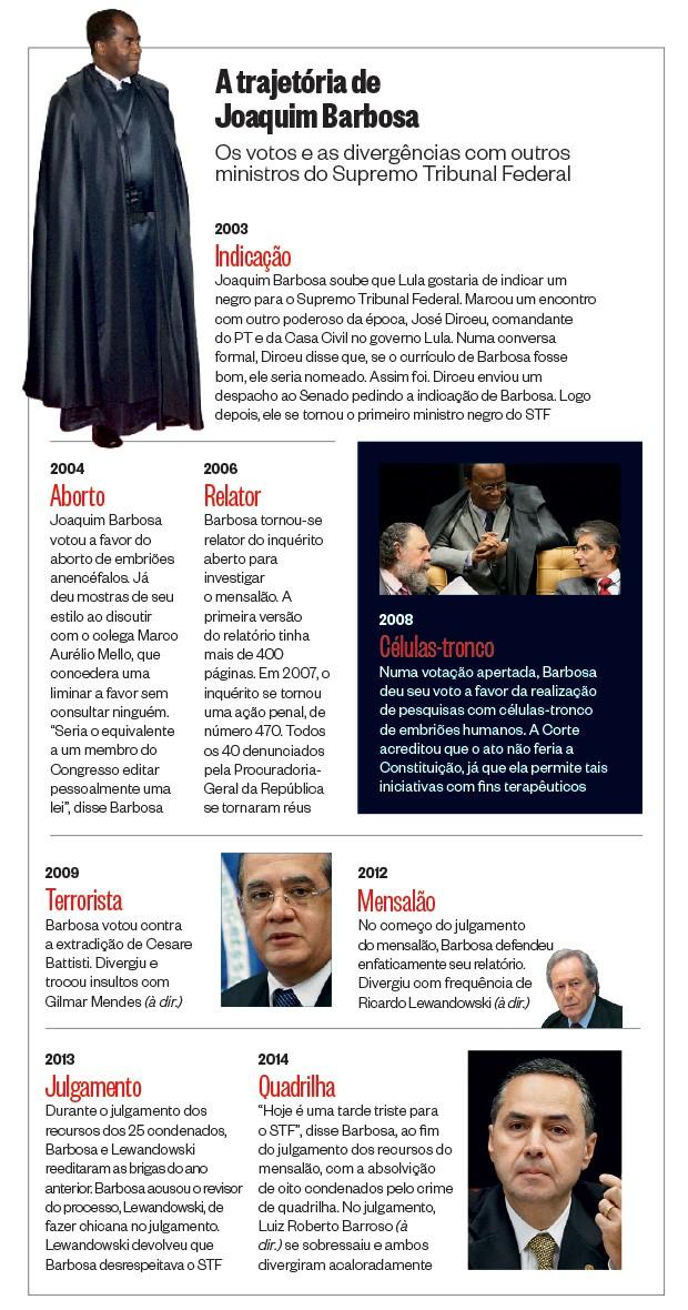 A trajetória de Joaquim Barbosa (Foto:  Sergio Lima/Folhapress,  Gil Ferreira/SCO/STF e STF (3))