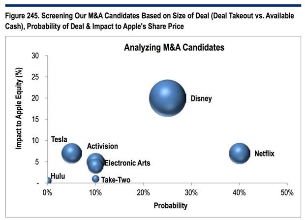 A análise das probabilidades de compra (e o possível impacto financeiro) da Apple feita por Jim Suva e Asiya Merchant (Foto: Reprodução/Citi)