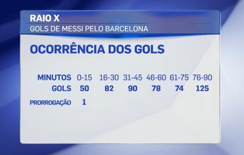 Até o fim: Messi fez 125 dos 500 gols pelo Barcelona nos últimos minutos