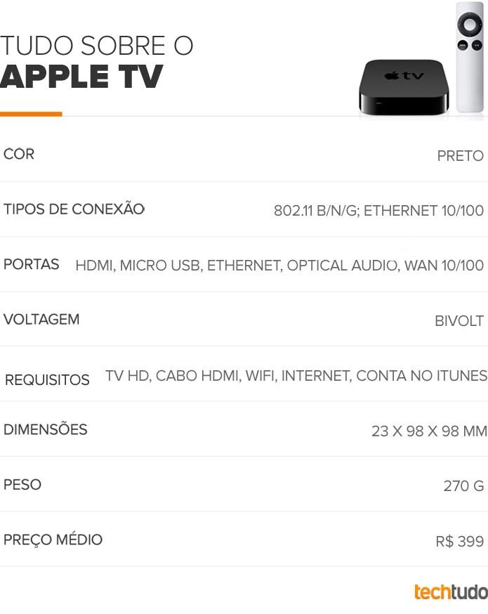 Tabela configurações AppleTV (Foto: TechTudo/Arte)
