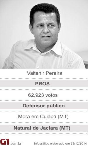 Deputado federal Valtenir Pereira (Foto: Arte/G1)