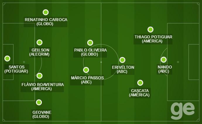 BLOG: Veja a seleção do Campeonato Potiguar eleita pelo GloboEsporte.com