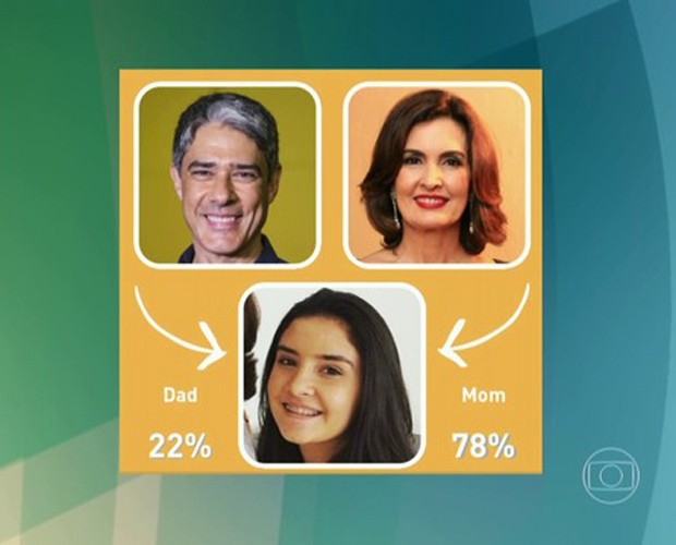 Aplicativo mostra se filhos de Fátima se parecem mais com ela ou com Bonner (Foto: TV Globo)