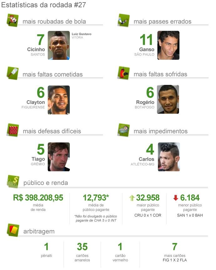 Pacotão rodada 27 (Foto: Infoesporte)
