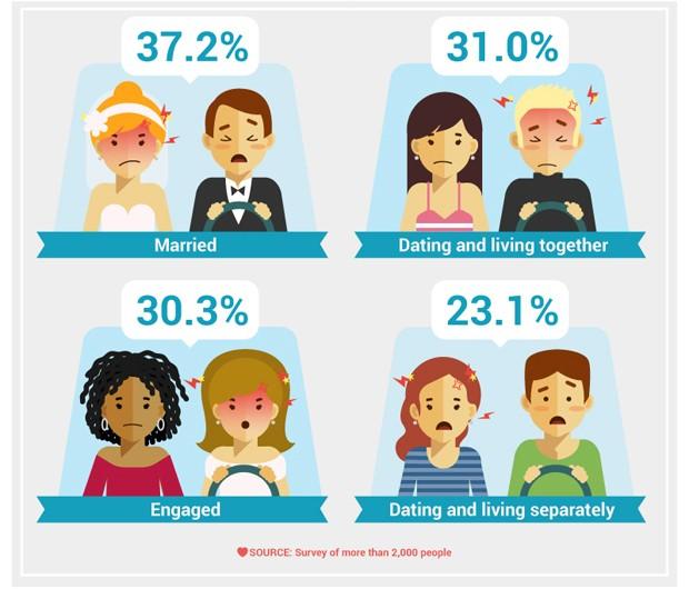 Estudo revela os principais motivos de brigas de casais ao volante (Foto: Reprodução)
