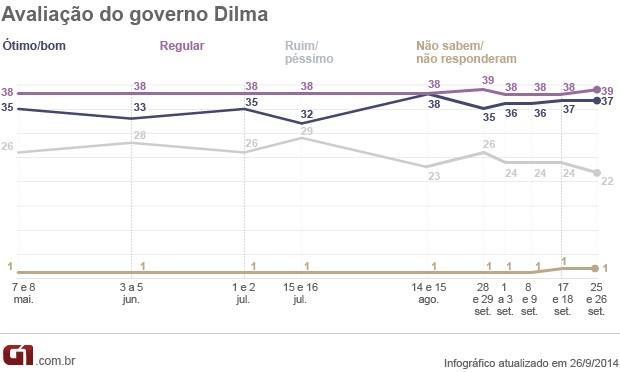 Avaliação de Dilma - 26.9 - Datafolha (Foto: Arte/G1)