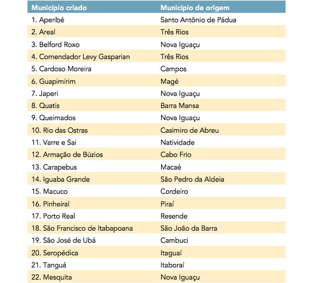 Adaptado de ROCHA, Helenice A. B. e outros. História e patrimônio: Guapimirim. (Foto: Rio de Janeiro: EdUERJ, 2012)