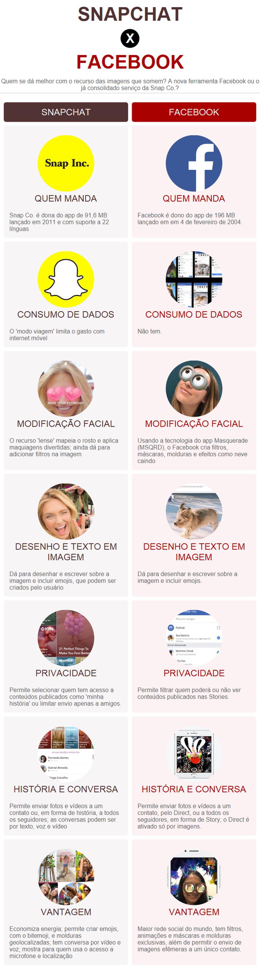 Comparativo Snapchat x Facebook (Foto: Arte / G1)