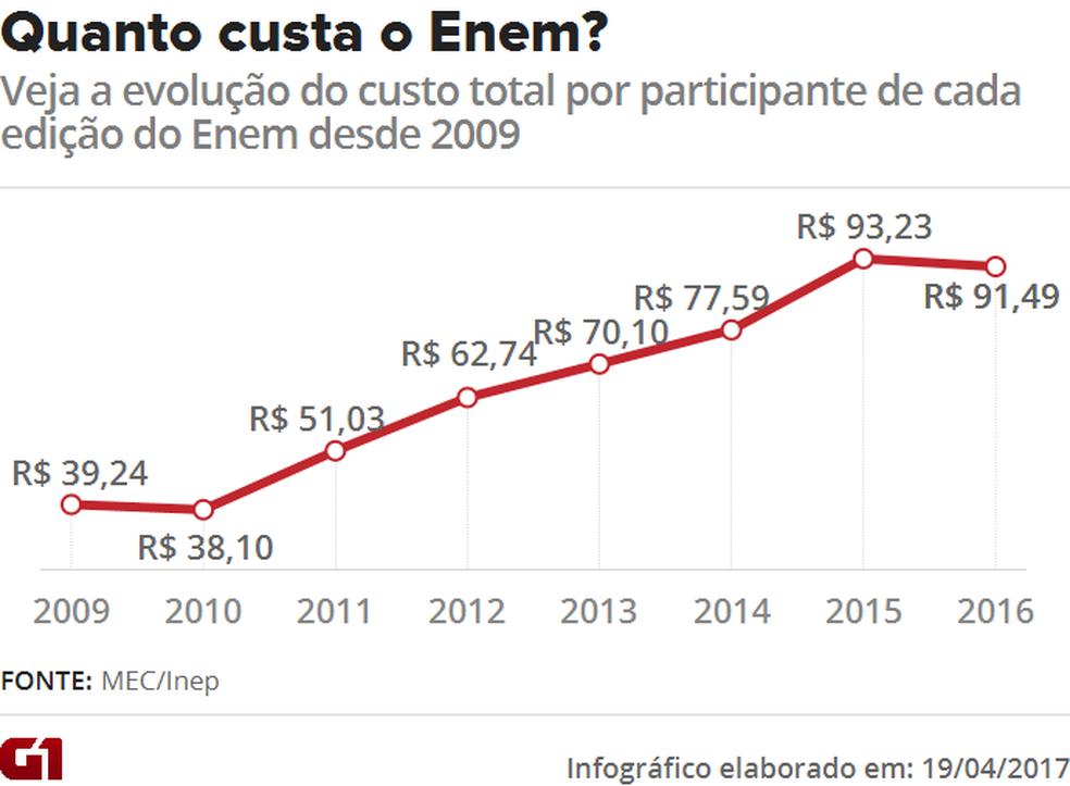 Quanto custa o Enem? Veja o custo total por participante de cada edição do Enem desde 2009 (Foto: Editoria de Arte/G1)