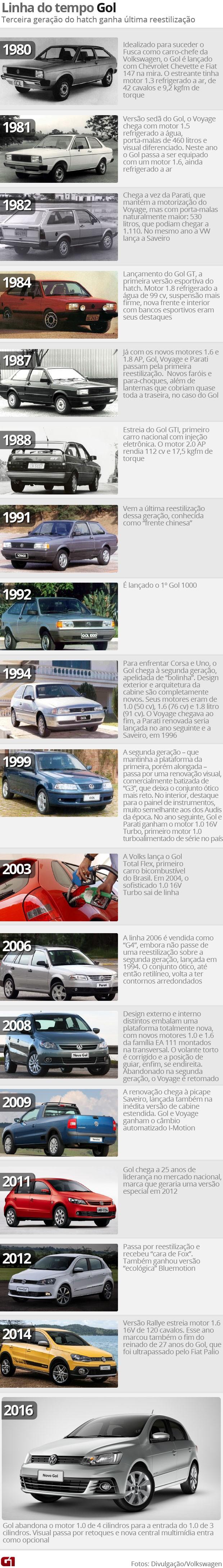 Linha do tempo do Volkswagen Gol (Foto: G1)