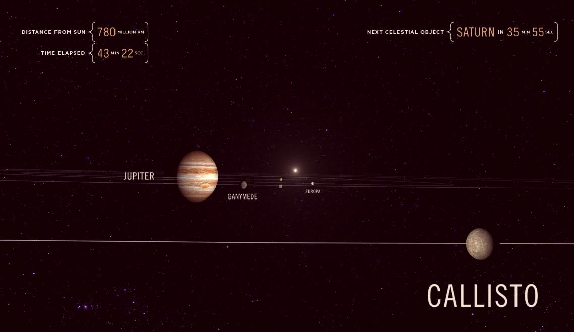 Viaje do Sol até Júpiter na velocidade da luz nesta animação incrível