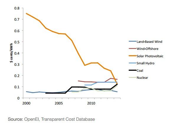 Gráfico do WEF que mostra o custo das energias em 2016.  (Foto: Reprodução)