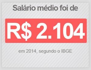 Salário médio foi de R$ 2.104,16 em 2014, segundo o IBGE (Foto: G1)