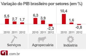 PIB 2012 - variação por setores (matéria) (Foto: Editoria de Arte/G1)